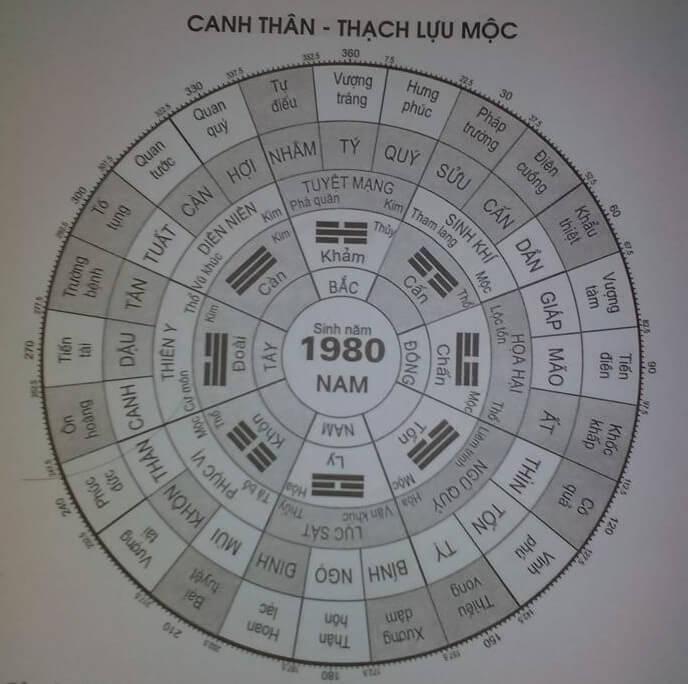 Cách xem hướng nhà và tuổi cho tuoi canh than 1980