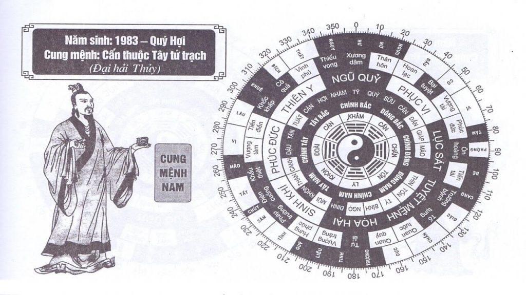 Cách xem hướng nhà và tuổi cho tuổi quý hợi 1983