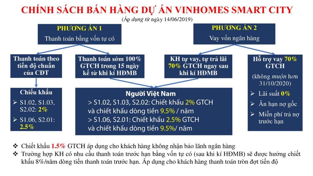 Chính sách bán hàng dự án Vinhomes Smart City
