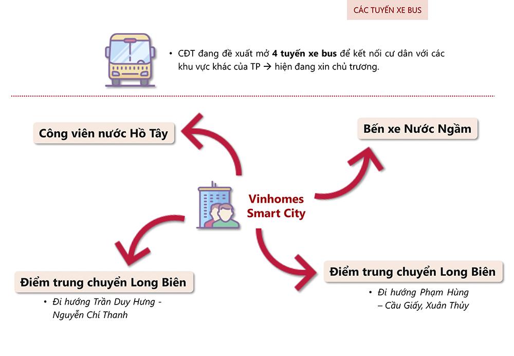 Các tuyến xe bus điện từ dự án Vinhomes Smart City